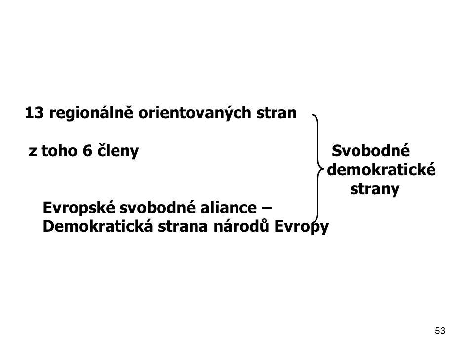 13 regionálně orientovaných stran