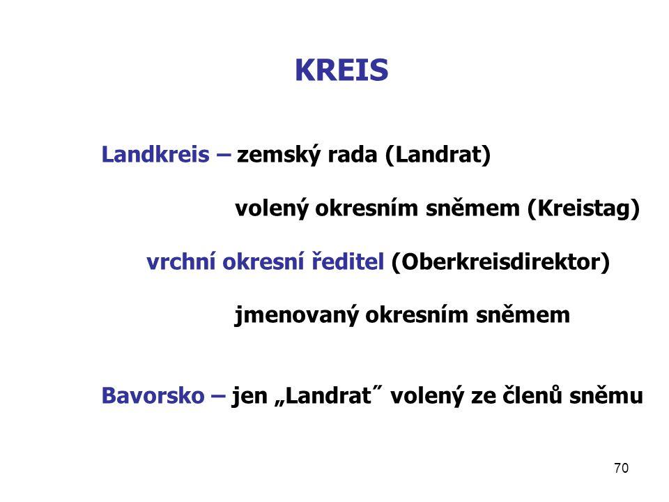 KREIS Landkreis – zemský rada (Landrat)