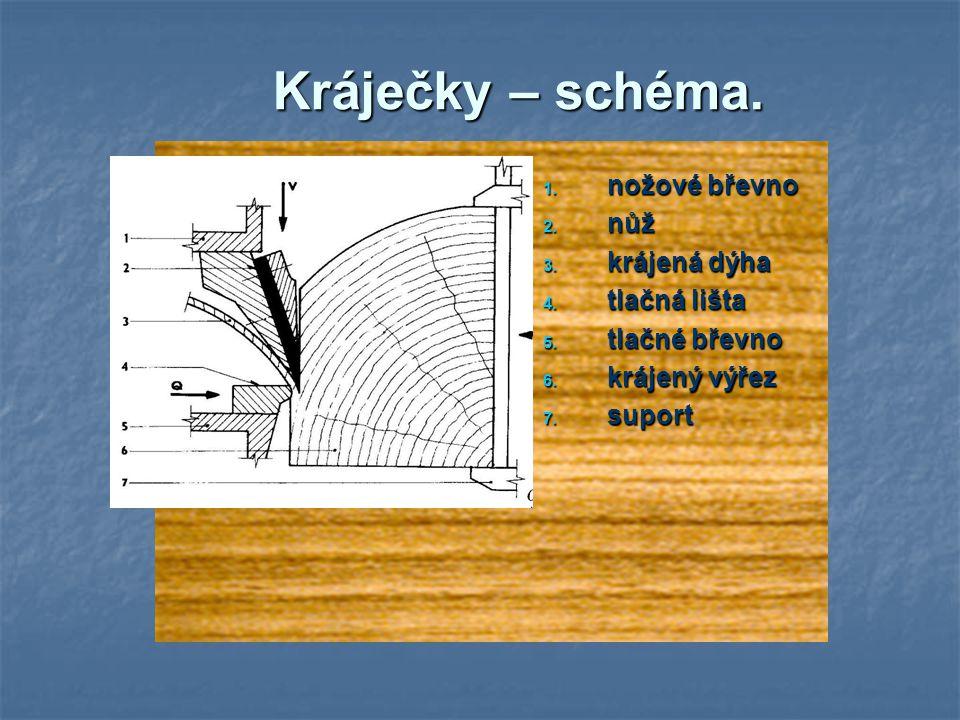 Kráječky – schéma. nožové břevno nůž krájená dýha tlačná lišta