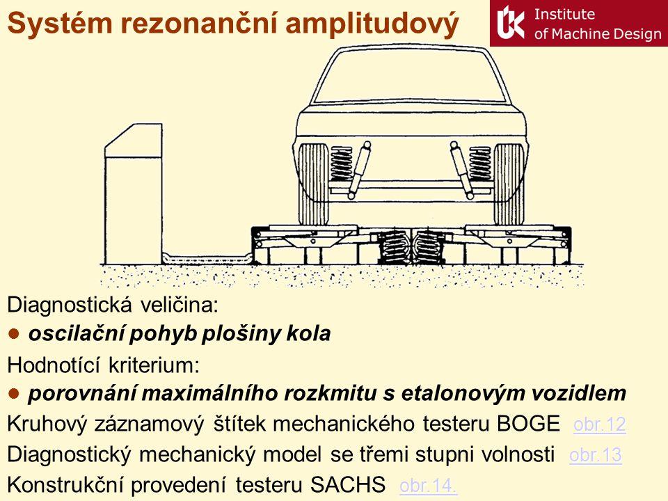 Systém rezonanční amplitudový