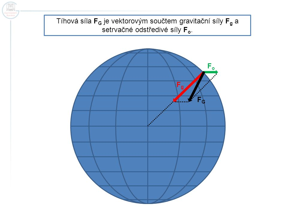 Tíhová síla FG je vektorovým součtem gravitační síly Fg a setrvačné odstředivé síly Fo.