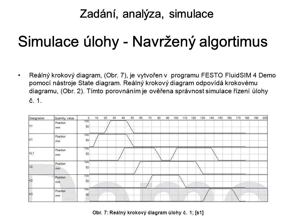 Simulace úlohy - Navržený algortimus