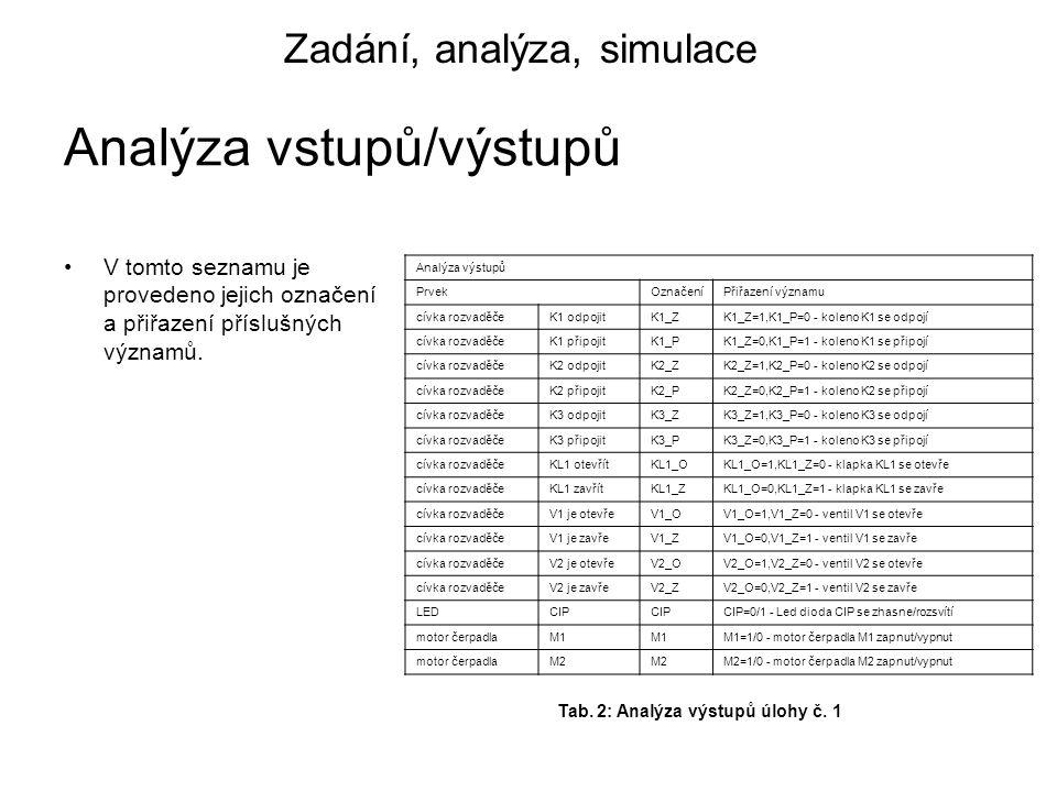 Analýza vstupů/výstupů