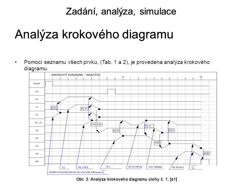 Analýza krokového diagramu Analýza krokového diagramu