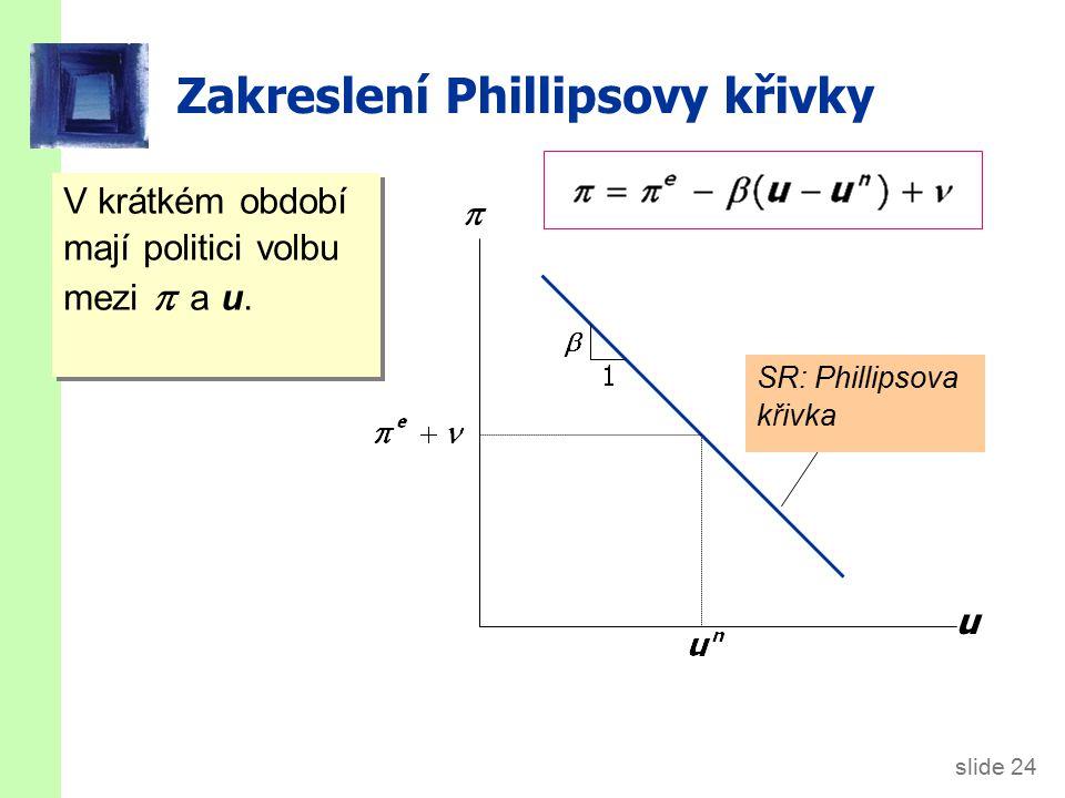 Posun Phillipsovy křivky