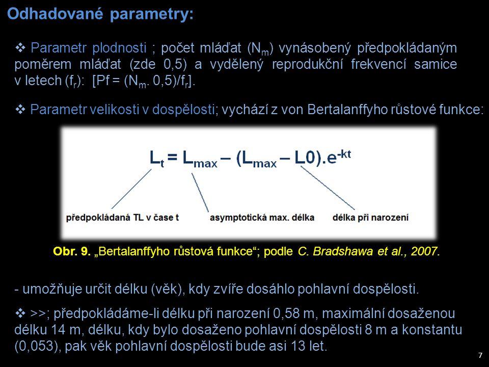 Odhadované parametry: