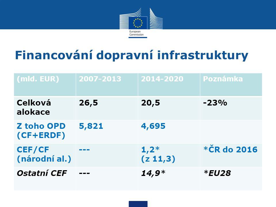 Financování dopravní infrastruktury