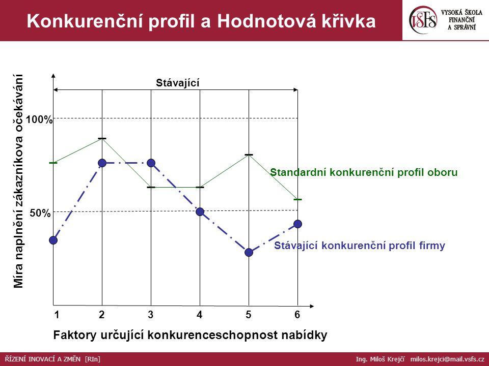 Konkurenční profil a Hodnotová křivka