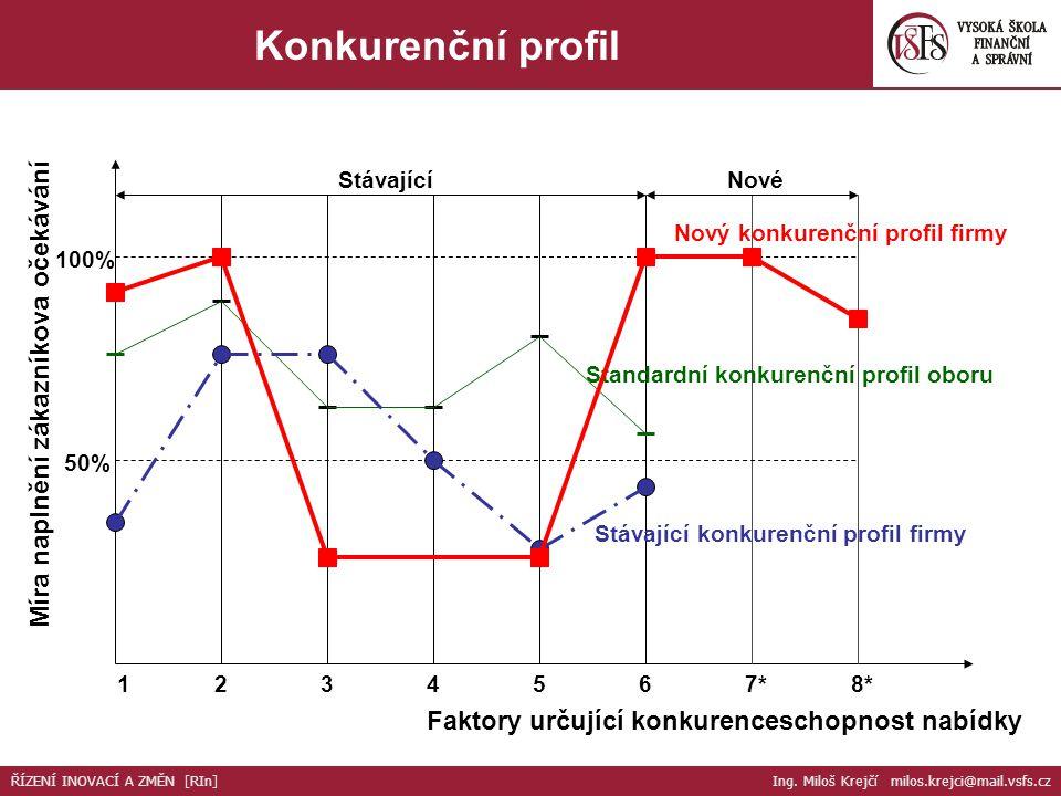 Konkurenční profil Míra naplnění zákazníkova očekávání