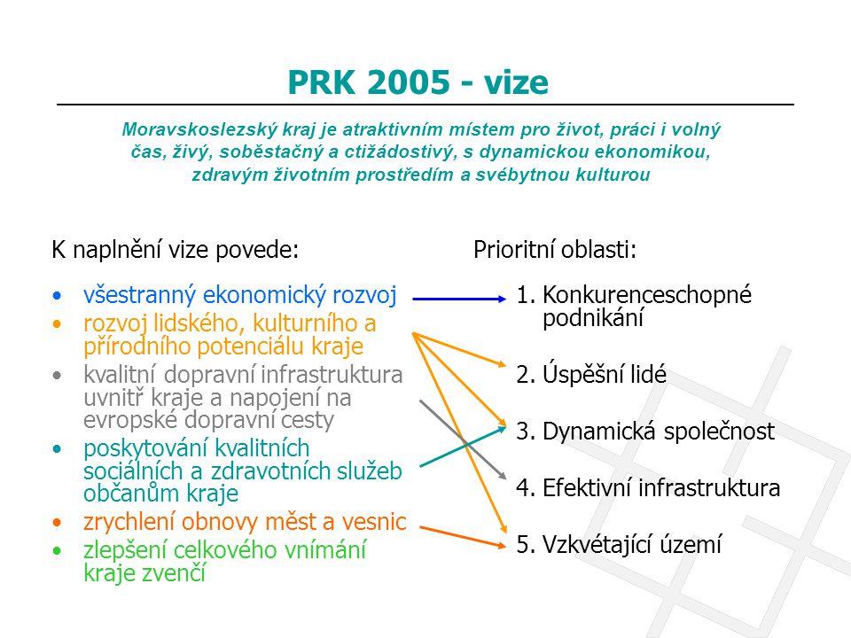 PRK 2005 - vize K naplnění vize povede: všestranný ekonomický rozvoj