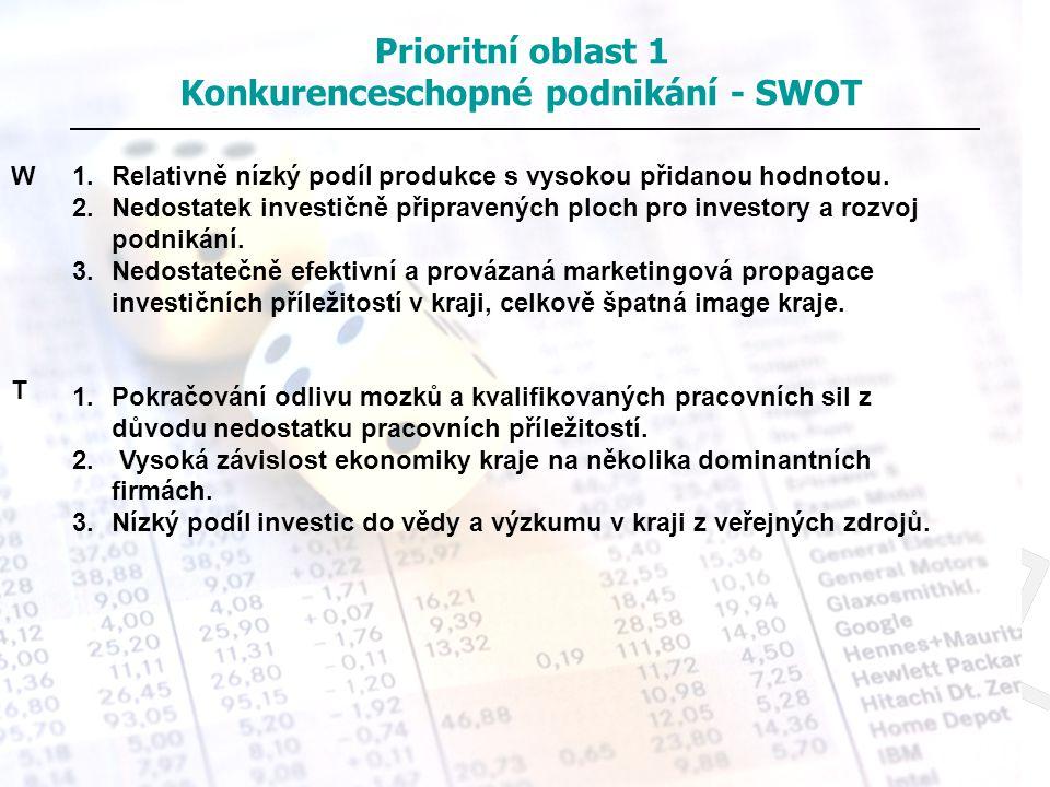 Prioritní oblast 1 Konkurenceschopné podnikání - SWOT