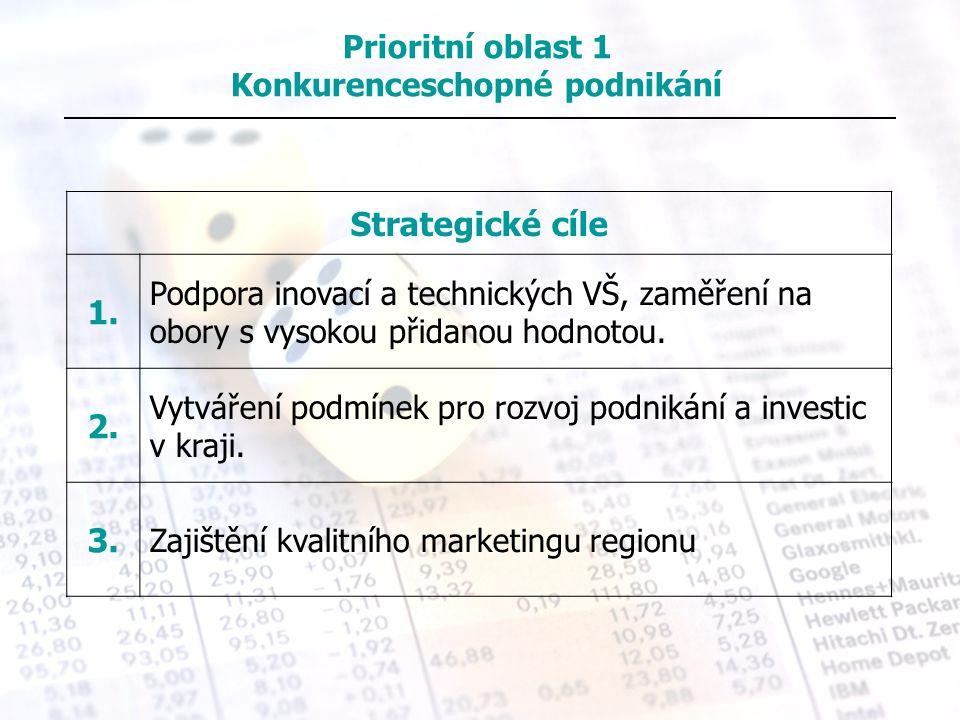 Prioritní oblast 1 Konkurenceschopné podnikání
