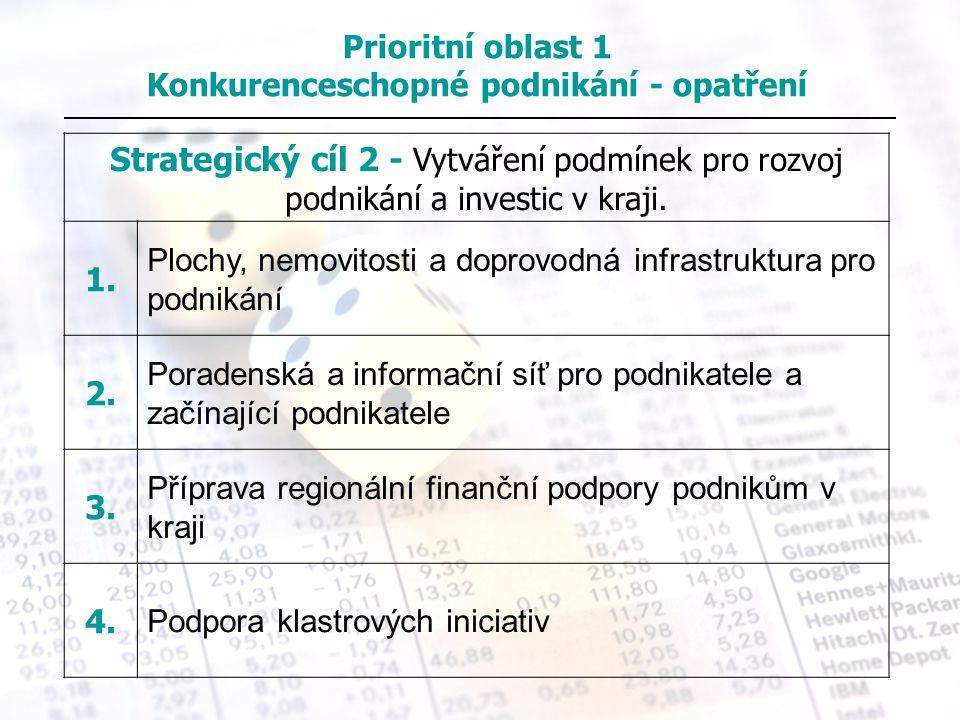 Prioritní oblast 1 Konkurenceschopné podnikání - opatření