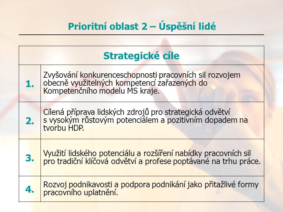 Prioritní oblast 2 – Úspěšní lidé