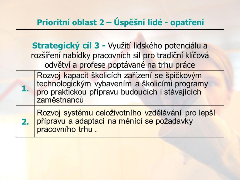 Prioritní oblast 2 – Úspěšní lidé - opatření