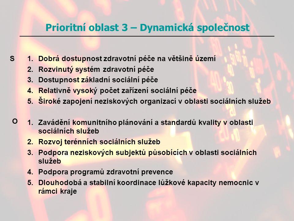 Prioritní oblast 3 – Dynamická společnost
