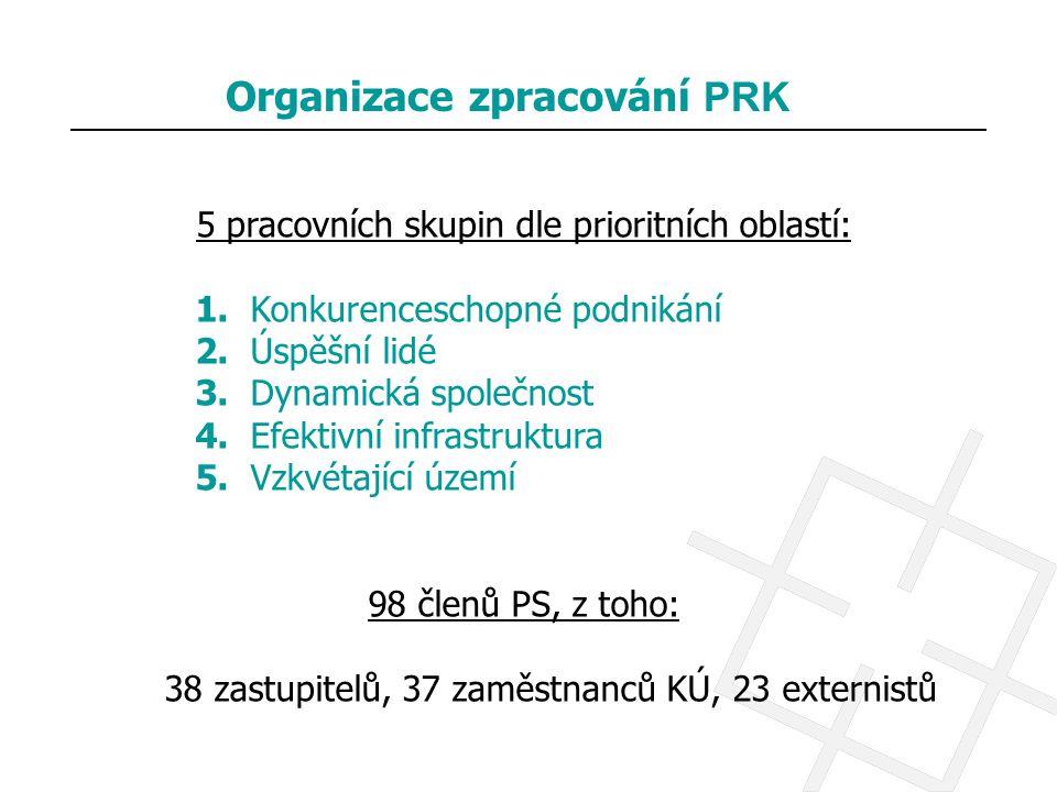 Organizace zpracování PRK
