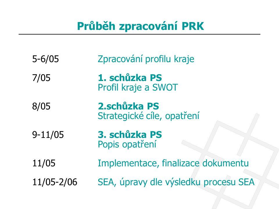 Průběh zpracování PRK 5-6/05 Zpracování profilu kraje