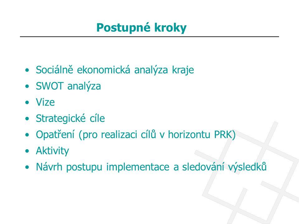 Postupné kroky Sociálně ekonomická analýza kraje SWOT analýza Vize