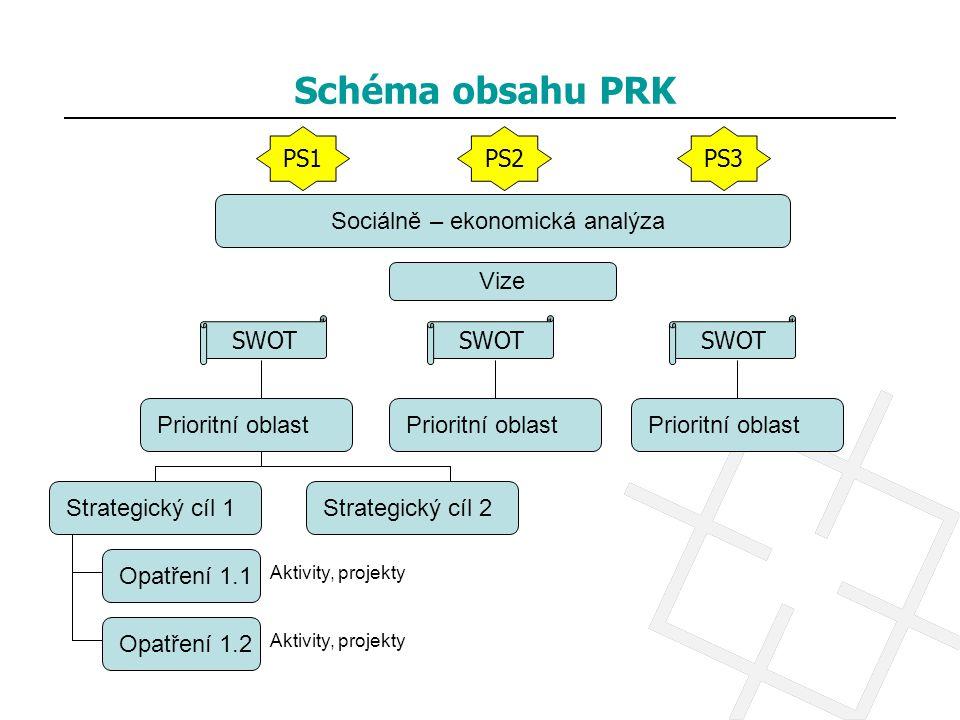 Schéma obsahu PRK PS1 PS2 PS3 Sociálně – ekonomická analýza Vize SWOT