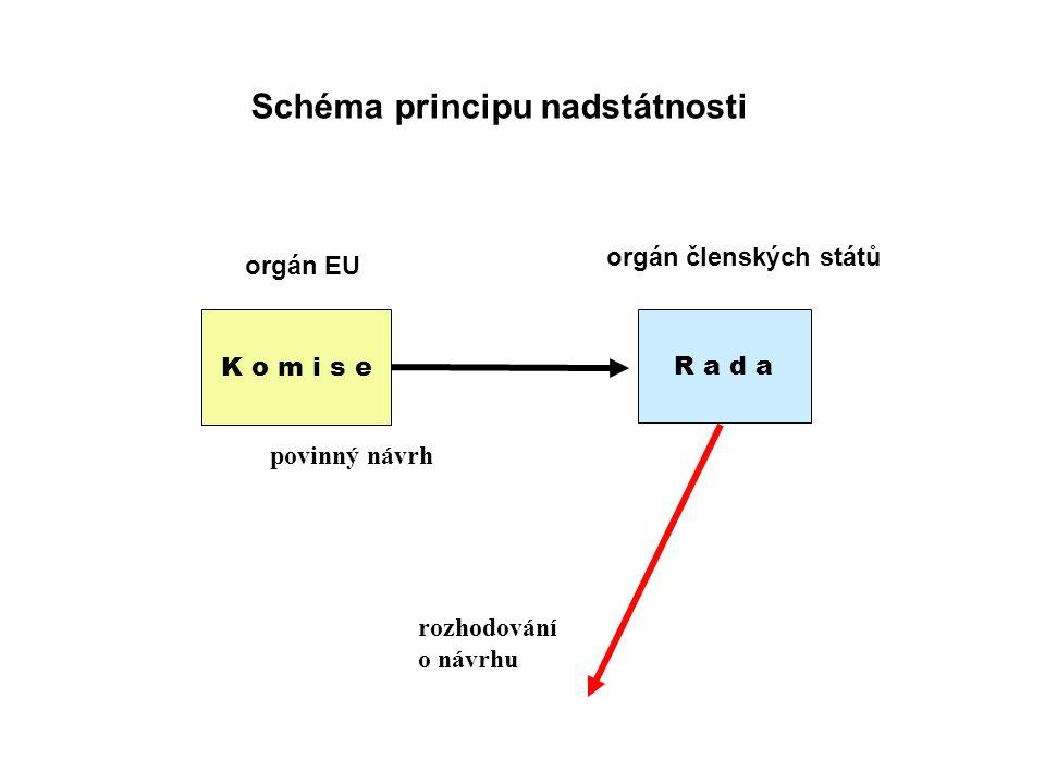 Schéma principu nadstátnosti