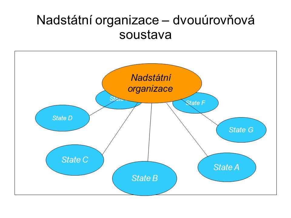 Nadstátní organizace – dvouúrovňová soustava