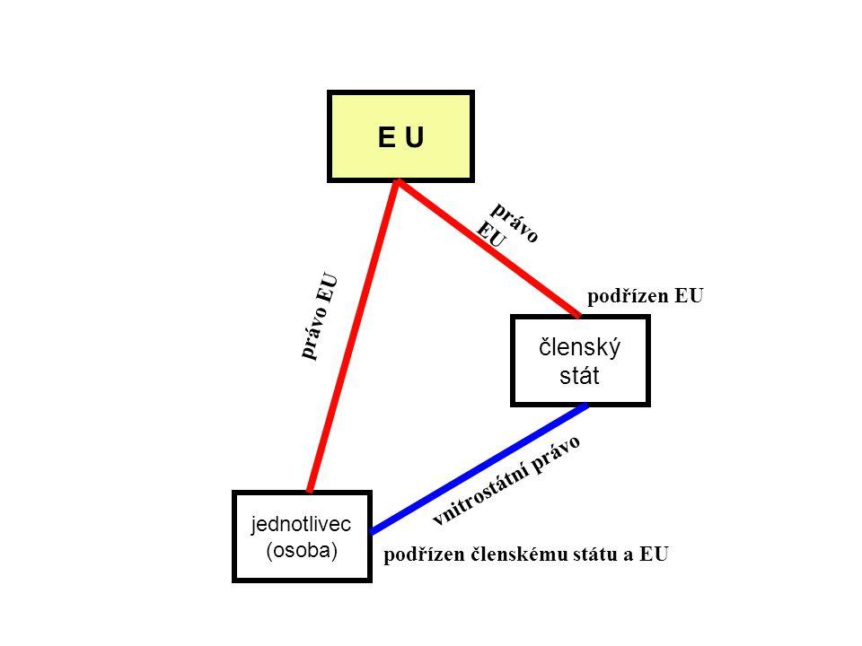 E U členský stát právo EU právo EU podřízen EU vnitrostátní právo