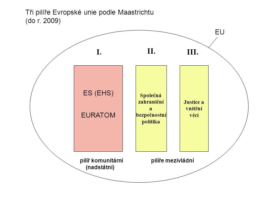 I. II. III. Tři pilíře Evropské unie podle Maastrichtu (do r. 2009) EU