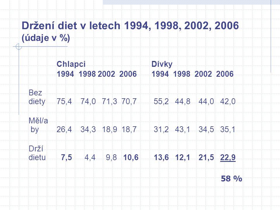 Držení diet v letech 1994, 1998, 2002, 2006 (údaje v %)