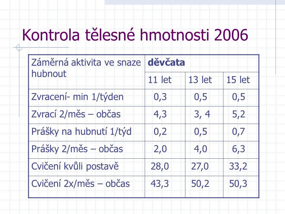 Kontrola tělesné hmotnosti 2006