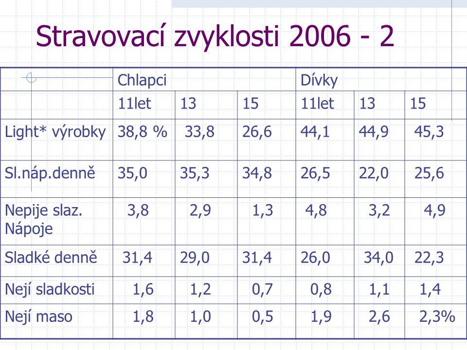Stravovací zvyklosti 2006 - 2