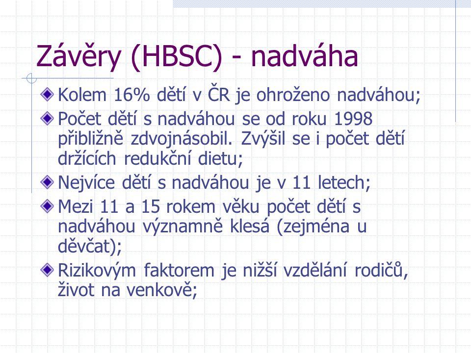 Závěry (HBSC) - nadváha