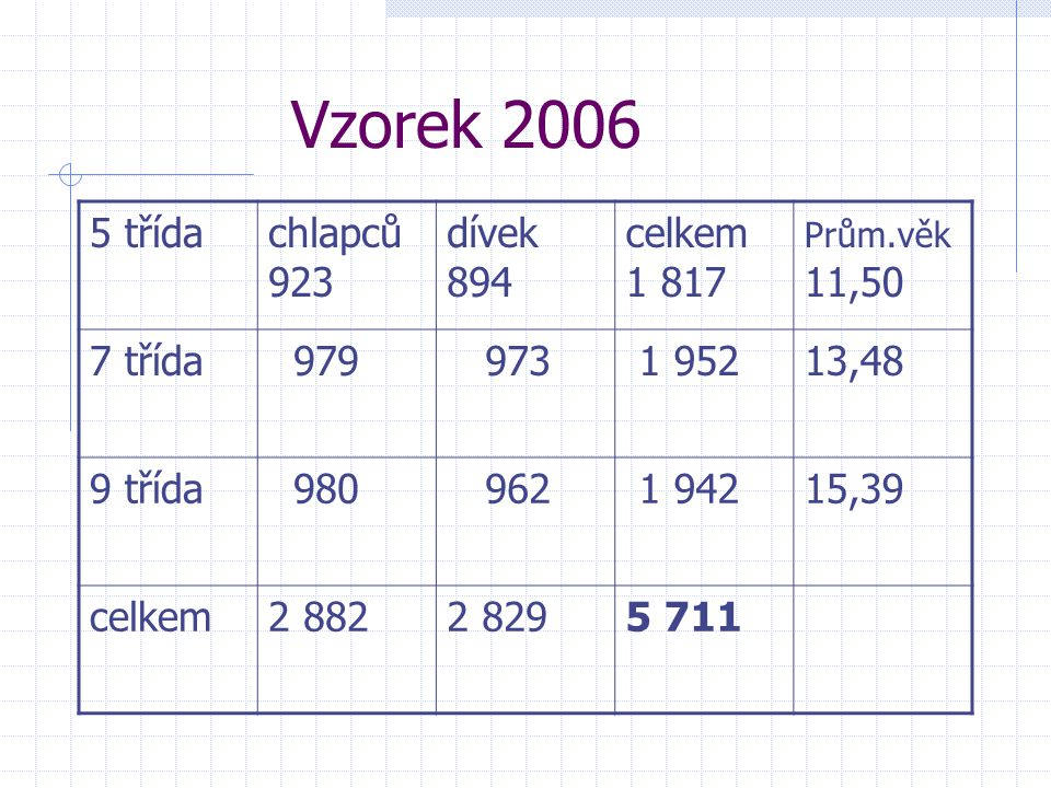 Vzorek 2006 5 třída chlapců 923 dívek 894 celkem 1 817 7 třída 979 973