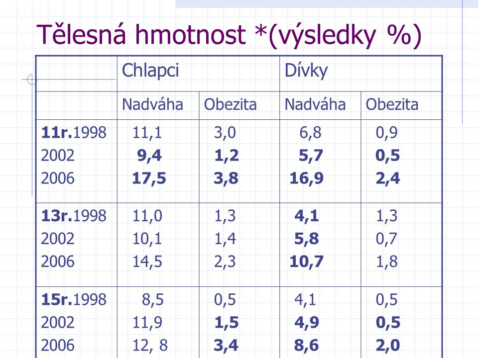 Tělesná hmotnost *(výsledky %)