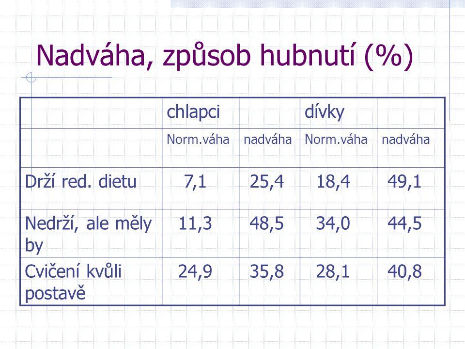 Nadváha, způsob hubnutí (%)