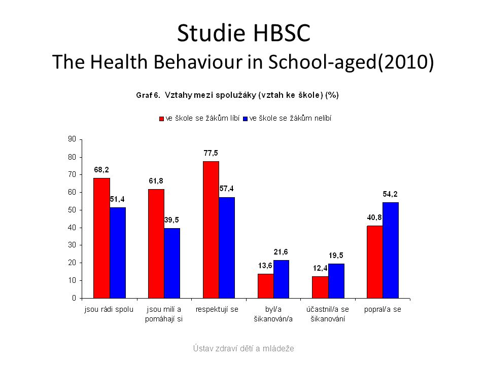 Studie HBSC The Health Behaviour in School-aged(2010)