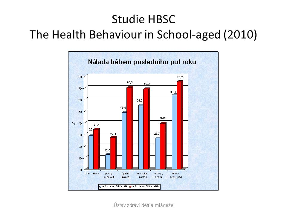 Studie HBSC The Health Behaviour in School-aged (2010)