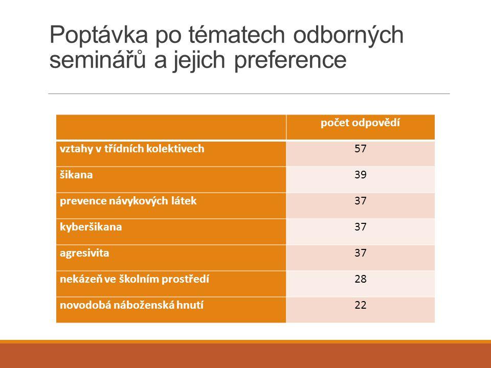 Poptávka po tématech odborných seminářů a jejich preference