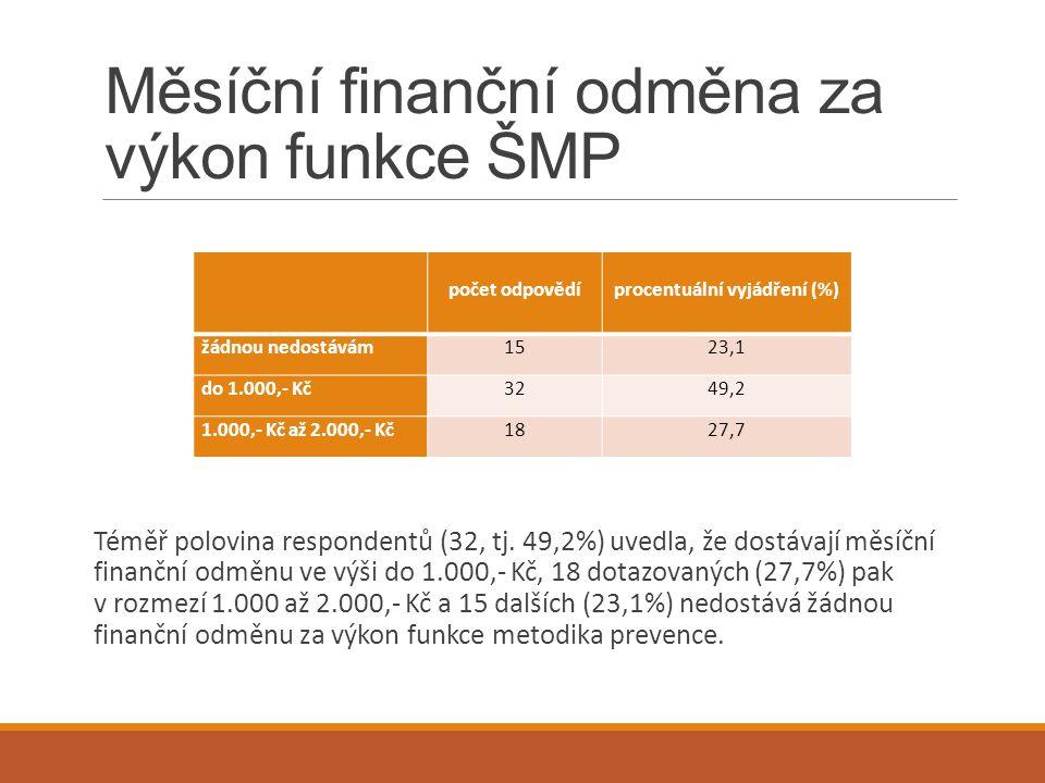 Měsíční finanční odměna za výkon funkce ŠMP