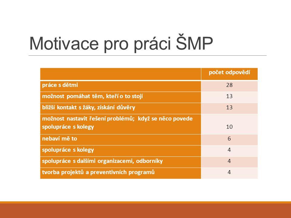 Motivace pro práci ŠMP počet odpovědí práce s dětmi 28