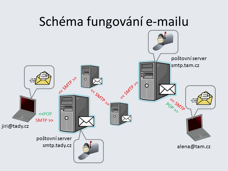 Schéma fungování e-mailu