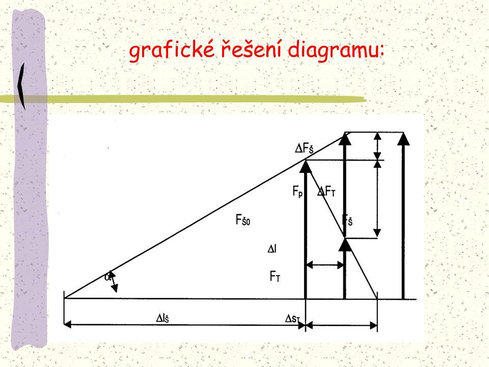 grafické řešení diagramu: