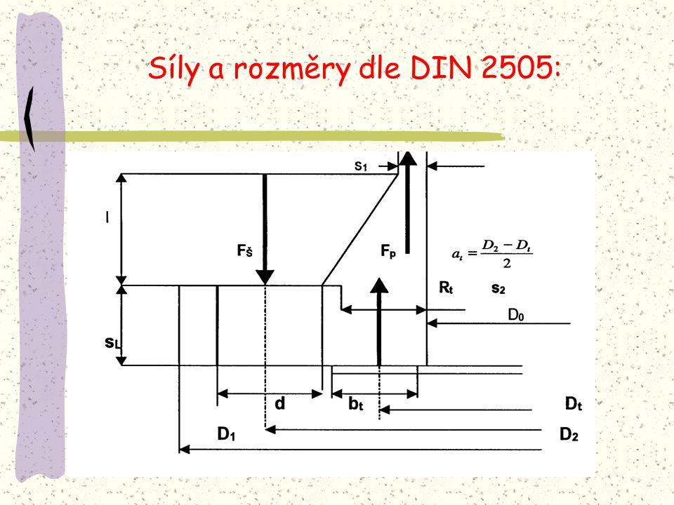 Síly a rozměry dle DIN 2505: