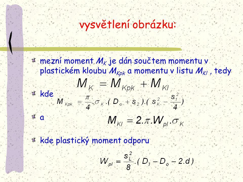 vysvětlení obrázku: mezní moment MK je dán součtem momentu v plastickém kloubu MKpk a momentu v listu MKl , tedy.