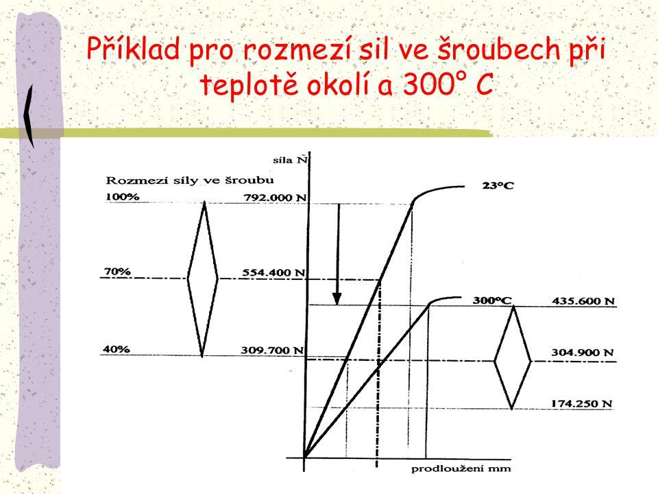 Příklad pro rozmezí sil ve šroubech při teplotě okolí a 300° C