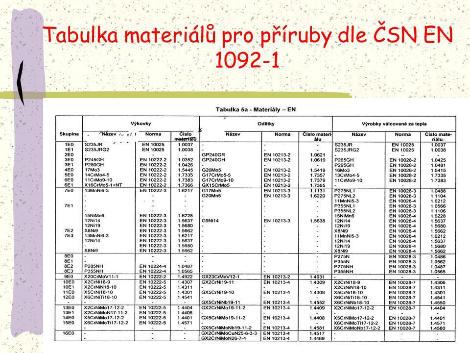 Tabulka materiálů pro příruby dle ČSN EN 1092-1