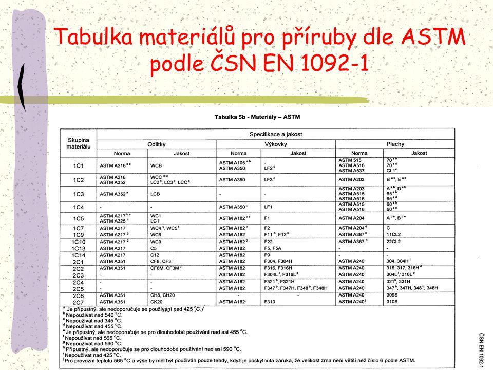 Tabulka materiálů pro příruby dle ASTM podle ČSN EN 1092-1