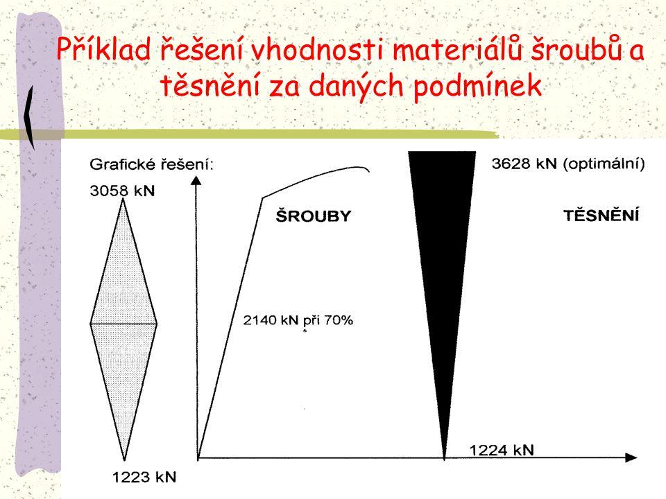 Příklad řešení vhodnosti materiálů šroubů a těsnění za daných podmínek