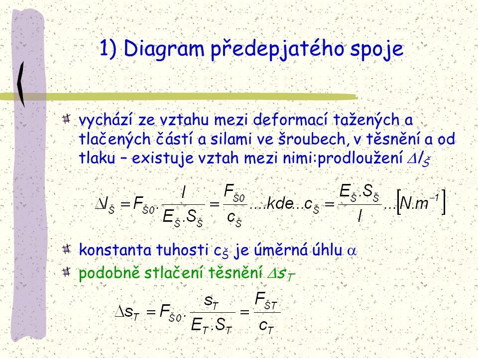 1) Diagram předepjatého spoje