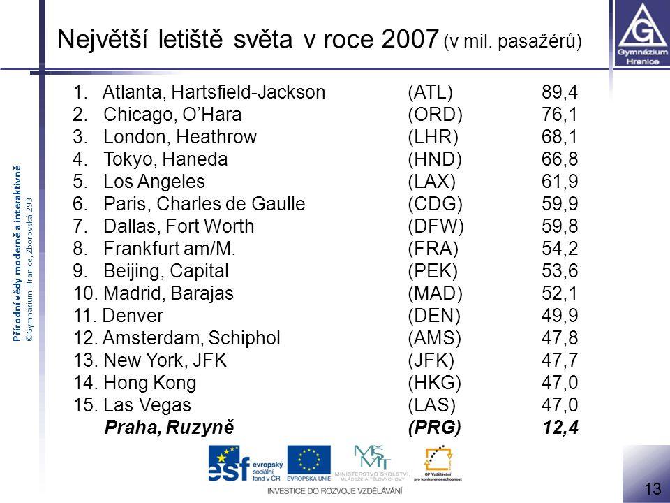 Největší letiště světa v roce 2007 (v mil. pasažérů)